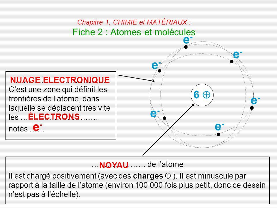 Chapitre 1, CHIMIE et MATÉRIAUX : Fiche 2 : Atomes et molécules ………………………………… C'est une zone qui définit les frontières de l'atome, dans laquelle se déplacent très vite les ………………………… notés …… NUAGE ELECTRONIQUE ÉLECTRONS e-e- e-e- e-e- e-e- e-e- e-e- e-e- ………………… de l'atome Il est chargé positivement (avec des charges  ).