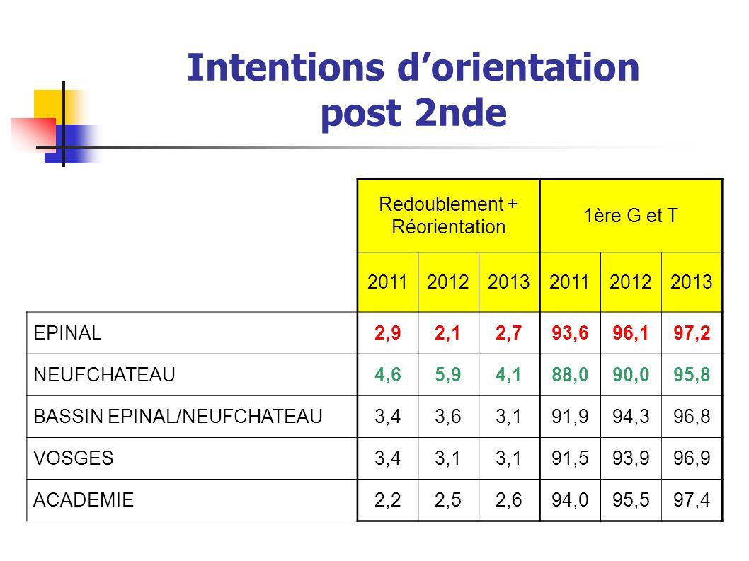 Intentions d'orientation post 2nde Redoublement + Réorientation 1ère G et T 201120122013201120122013 EPINAL2,92,12,793,696,197,2 NEUFCHATEAU4,65,94,18