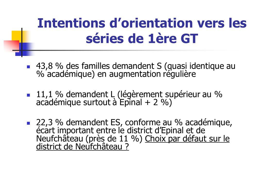 Intentions d'orientation vers les séries de 1ère GT 43,8 % des familles demandent S (quasi identique au % académique) en augmentation régulière 11,1 %