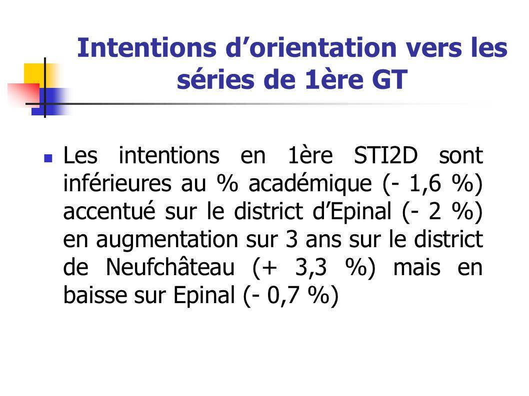 Intentions d'orientation vers les séries de 1ère GT Les intentions en 1ère STI2D sont inférieures au % académique (- 1,6 %) accentué sur le district d