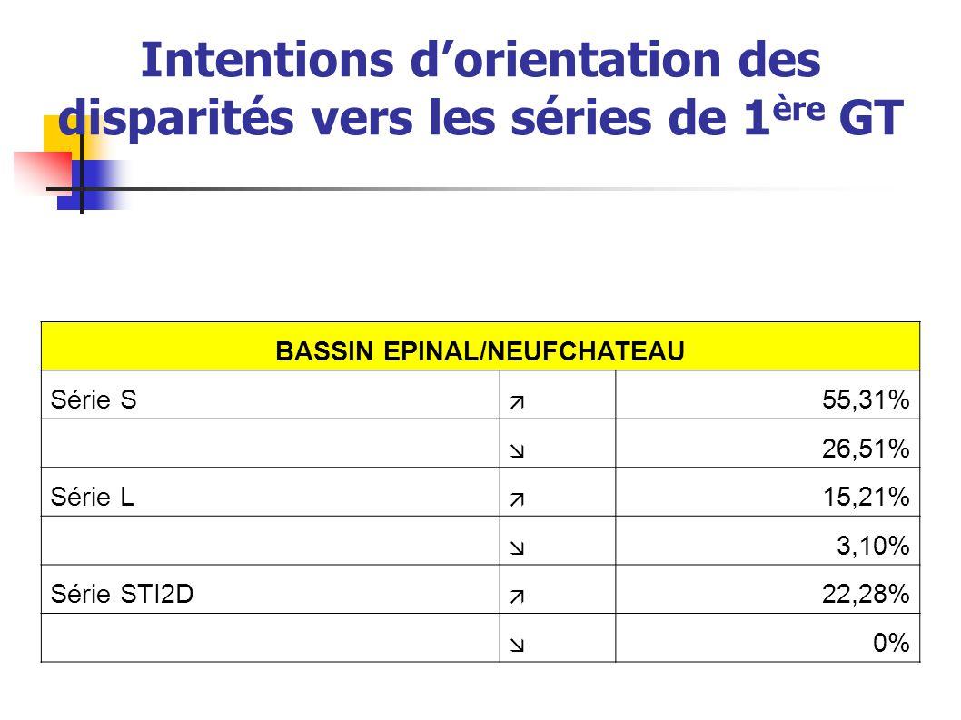 Intentions d'orientation des disparités vers les séries de 1 ère GT BASSIN EPINAL/NEUFCHATEAU Série S  55,31%  26,51% Série L  15,21%  3,10% Série