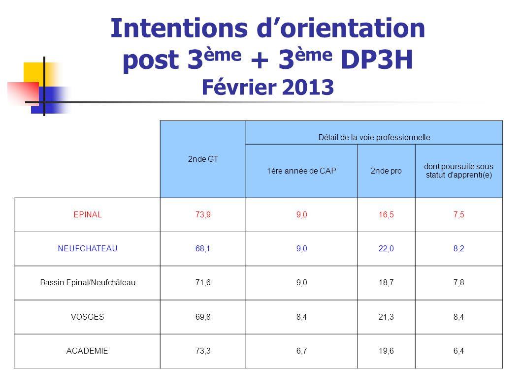 Intentions d'orientation vers les séries de 1ère GT Les intentions en 1ère STI2D sont inférieures au % académique (- 1,6 %) accentué sur le district d'Epinal (- 2 %) en augmentation sur 3 ans sur le district de Neufchâteau (+ 3,3 %) mais en baisse sur Epinal (- 0,7 %)