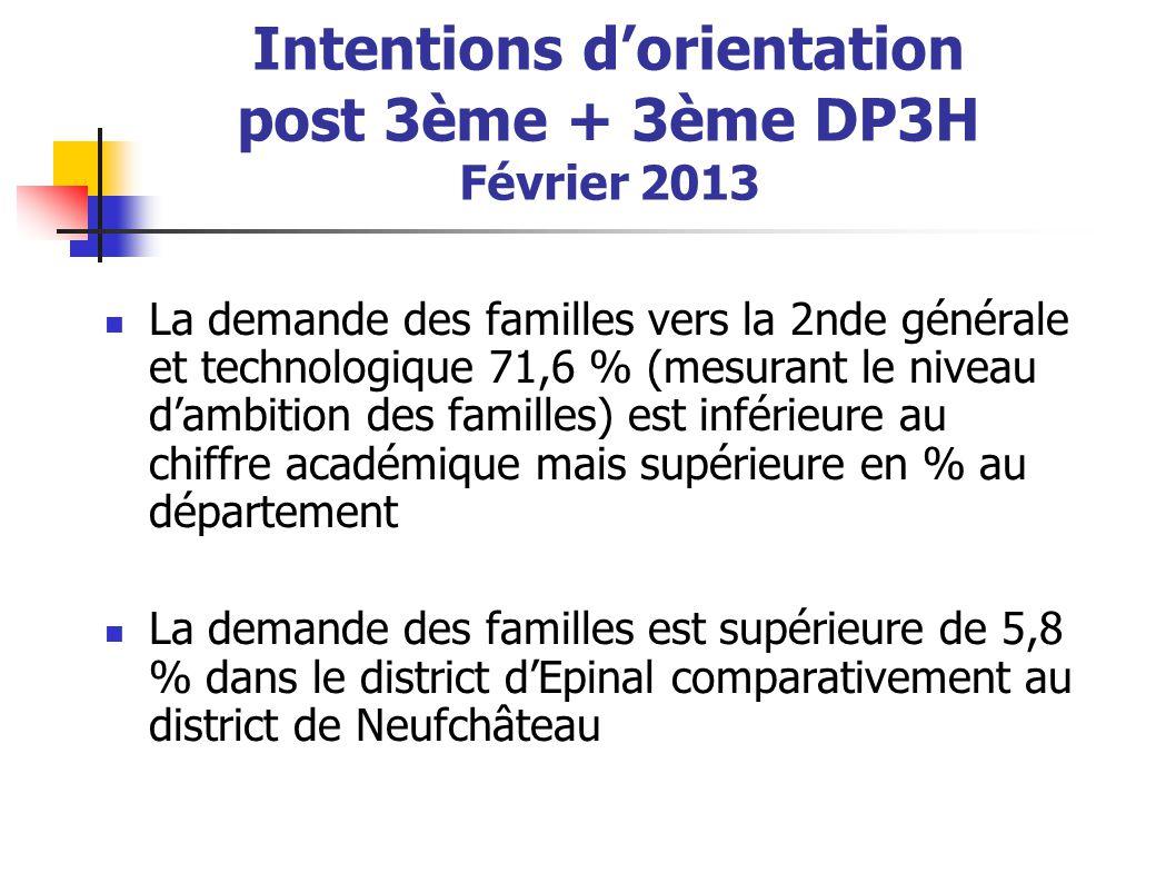 Intentions d'orientation post 3ème + 3ème DP3H Février 2013 La demande des familles vers la voie professionnelle est inférieure de 1 % comparée à l'académie Elle se porte en plus grand nombre vers le CAP + 2,3 % et par la voie de l'apprentissage + 1,4 %