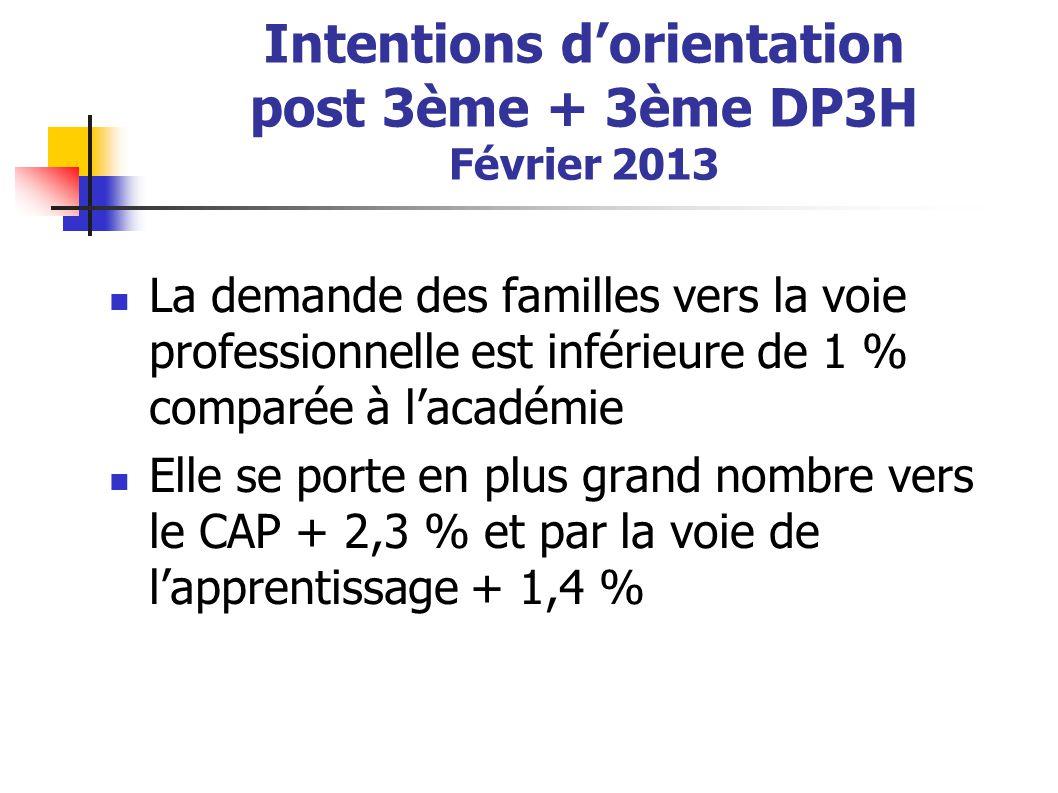 Intentions d'orientation post 3ème + 3ème DP3H Février 2013 La demande des familles vers la voie professionnelle est inférieure de 1 % comparée à l'ac