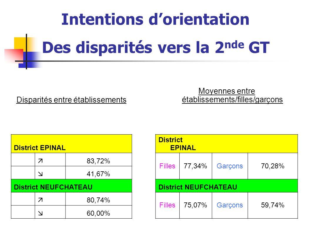 Disparités entre établissements Moyennes entre établissements/filles/garçons District EPINAL  83,72% Filles77,34%Garçons70,28%  41,67% District NEUF