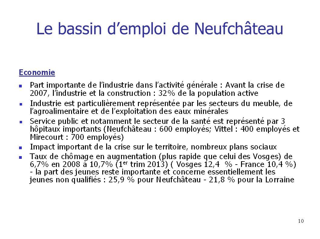 10 Le bassin d'emploi de Neufchâteau