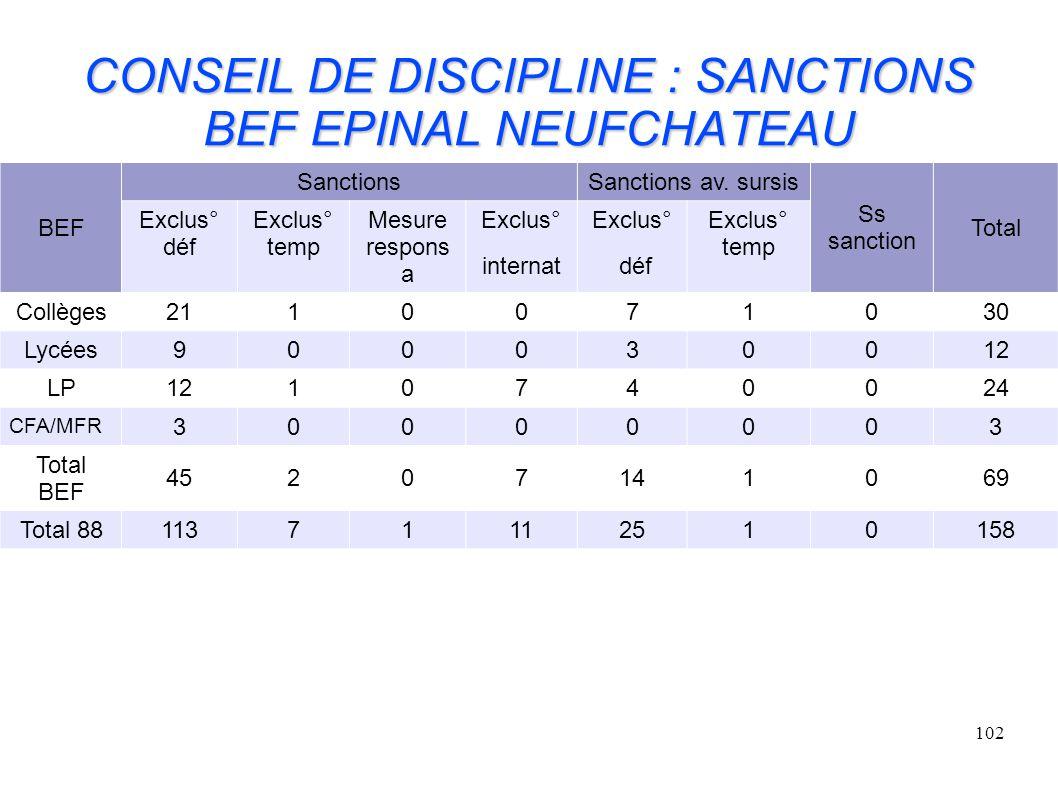102 CONSEIL DE DISCIPLINE : SANCTIONS BEF EPINAL NEUFCHATEAU BEF SanctionsSanctions av.