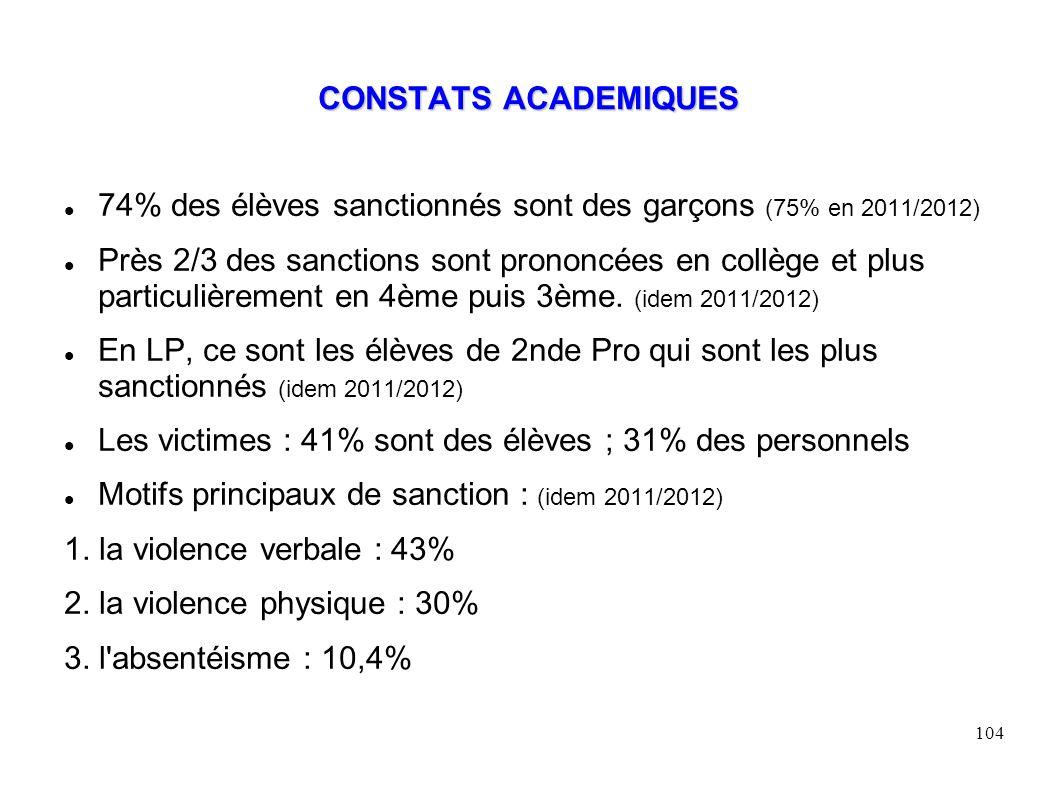 104 CONSTATS ACADEMIQUES 74% des élèves sanctionnés sont des garçons (75% en 2011/2012) Près 2/3 des sanctions sont prononcées en collège et plus particulièrement en 4ème puis 3ème.