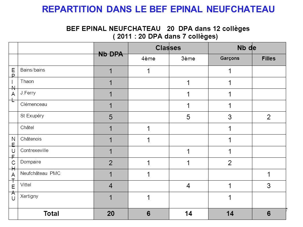 107 REPARTITION DANS LE BEF EPINAL NEUFCHATEAU BEF EPINAL NEUFCHATEAU 20 DPA dans 12 collèges ( 2011 : 20 DPA dans 7 collèges)