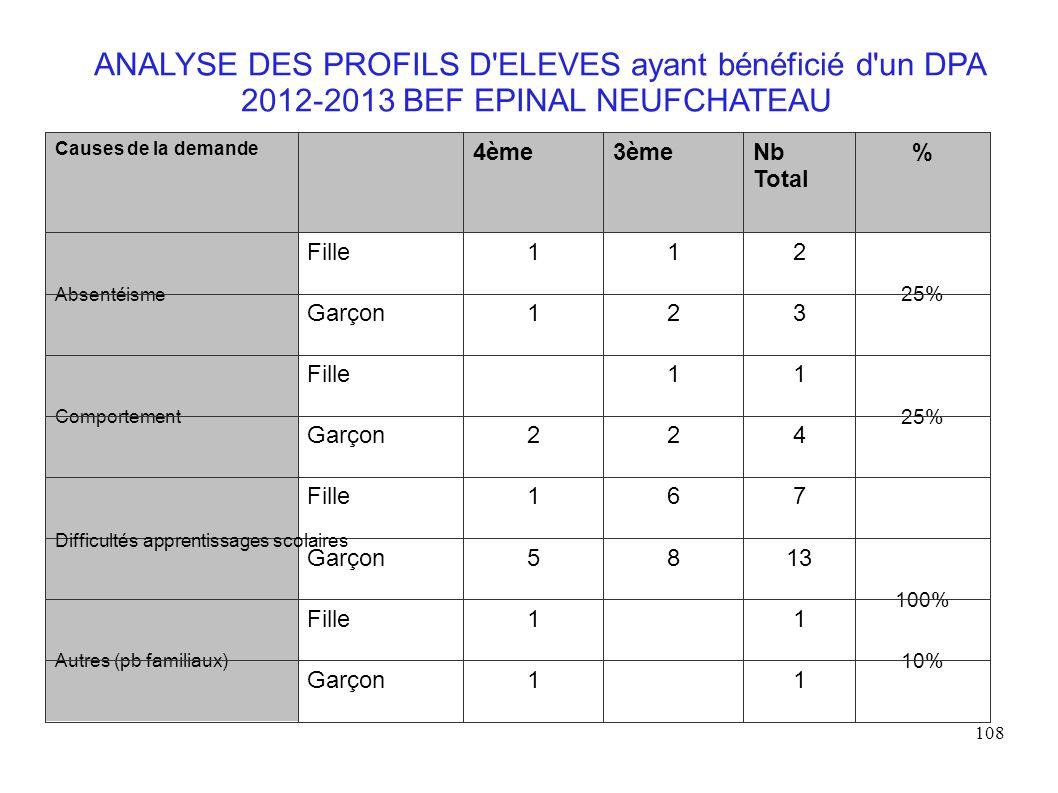 108 ANALYSE DES PROFILS D ELEVES ayant bénéficié d un DPA 2012-2013 BEF EPINAL NEUFCHATEAU Difficultés apprentissages scolaires