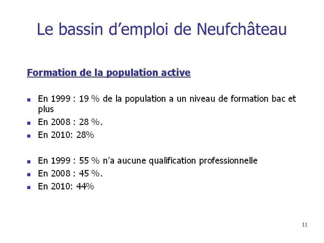 11 Le bassin d'emploi de Neufchâteau