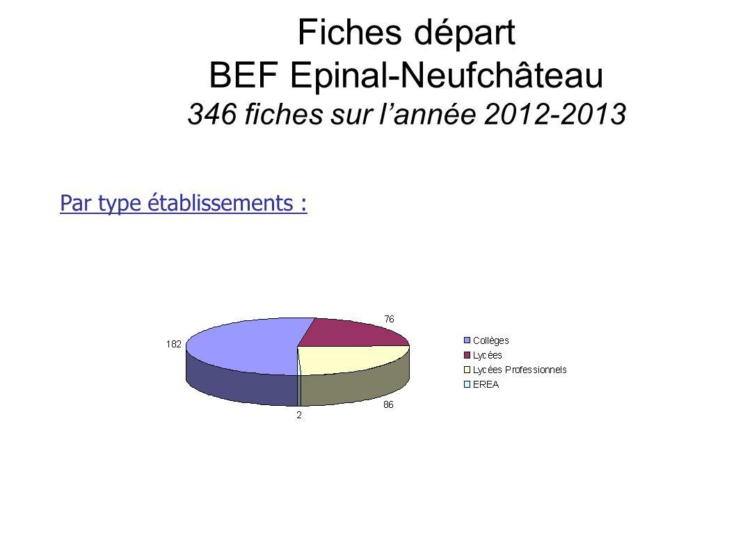 Fiches départ BEF Epinal-Neufchâteau 346 fiches sur l'année 2012-2013 Par type établissements :