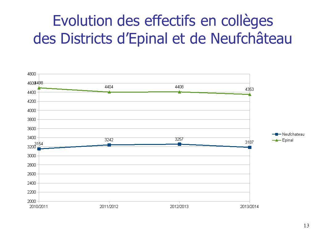 13 Evolution des effectifs en collèges des Districts d'Epinal et de Neufchâteau