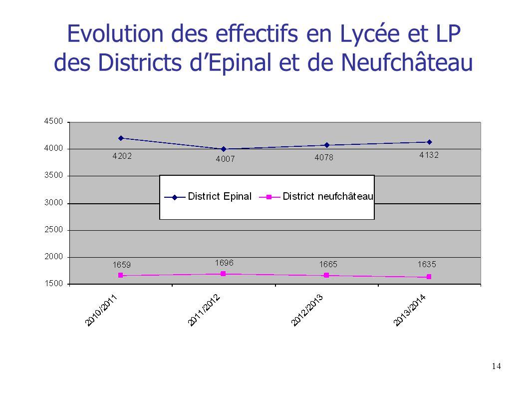 14 Evolution des effectifs en Lycée et LP des Districts d'Epinal et de Neufchâteau