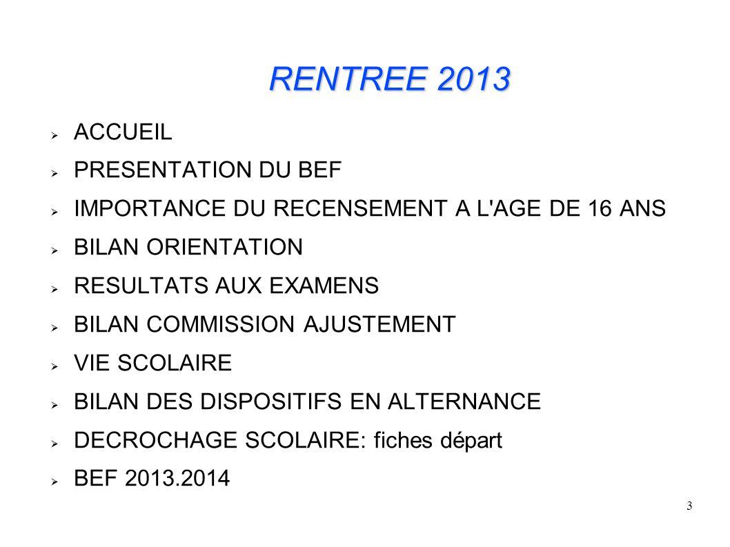 94 Commission Doublement Triplement du 29/08/2013 DEMANDES : DOUBLEMENTS12 TRIPLEMENTS7 AUTRES DEMANDES DONT DEMENAGEMENT - 2nde GT - 1ere - Tale 22 4 9 TOTAL DEMANDES 41 TOTAL DES ADMIS41