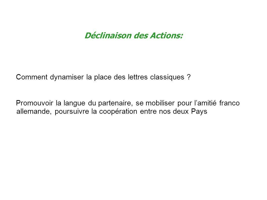 Déclinaison des Actions: Comment dynamiser la place des lettres classiques .
