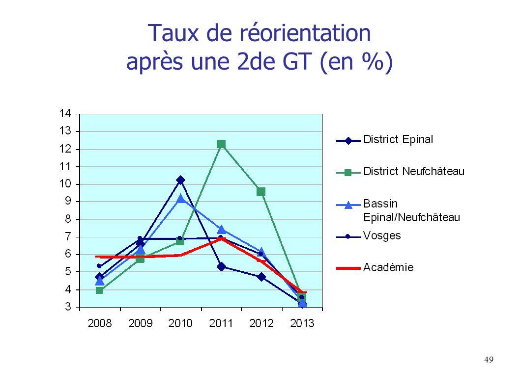 49 Taux de réorientation après une 2de GT (en %)
