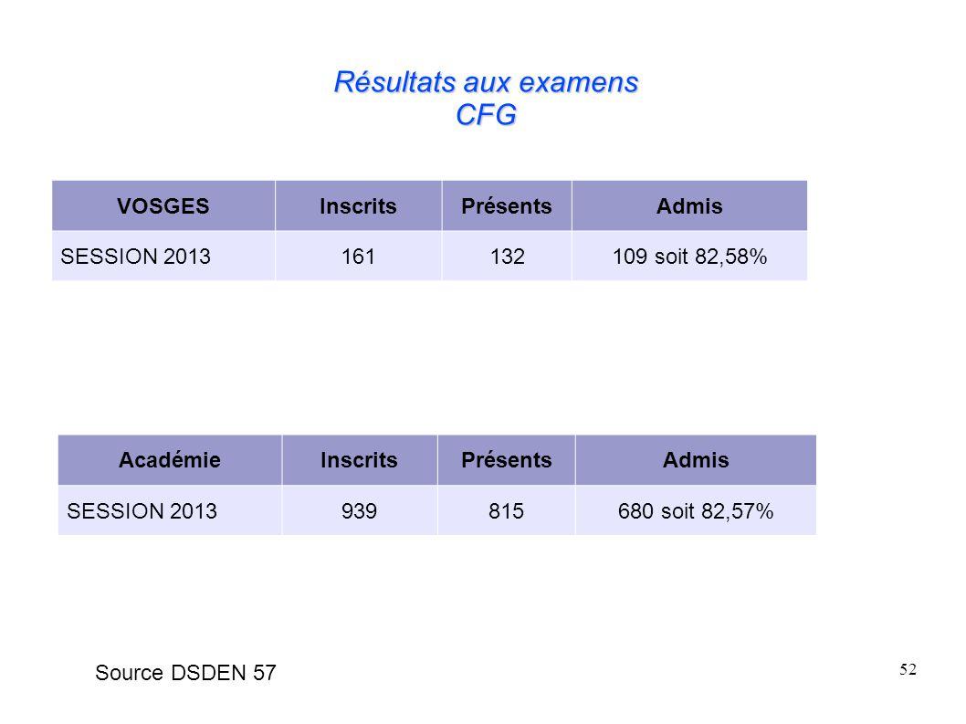 52 Résultats aux examens CFG VOSGESInscritsPrésentsAdmis SESSION 2013161132109 soit 82,58% AcadémieInscritsPrésentsAdmis SESSION 2013939815680 soit 82,57% Source DSDEN 57