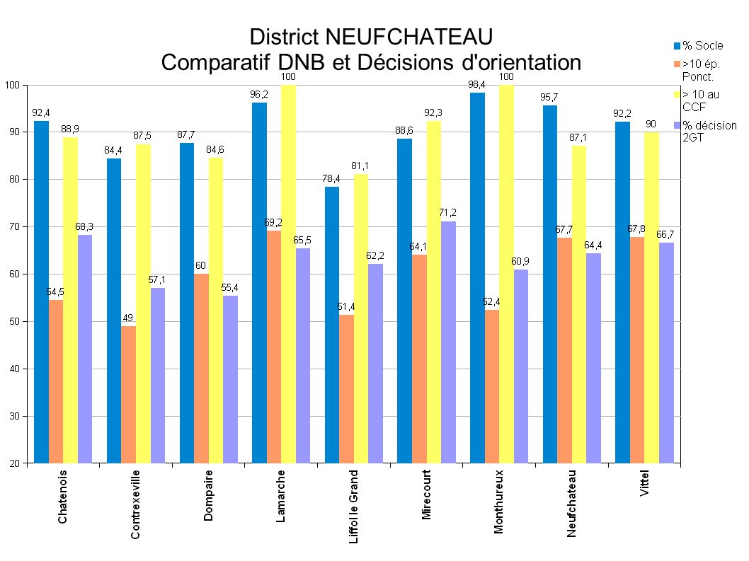 57 District NEUFCHATEAU Comparatif DNB et Décisions d'orientation