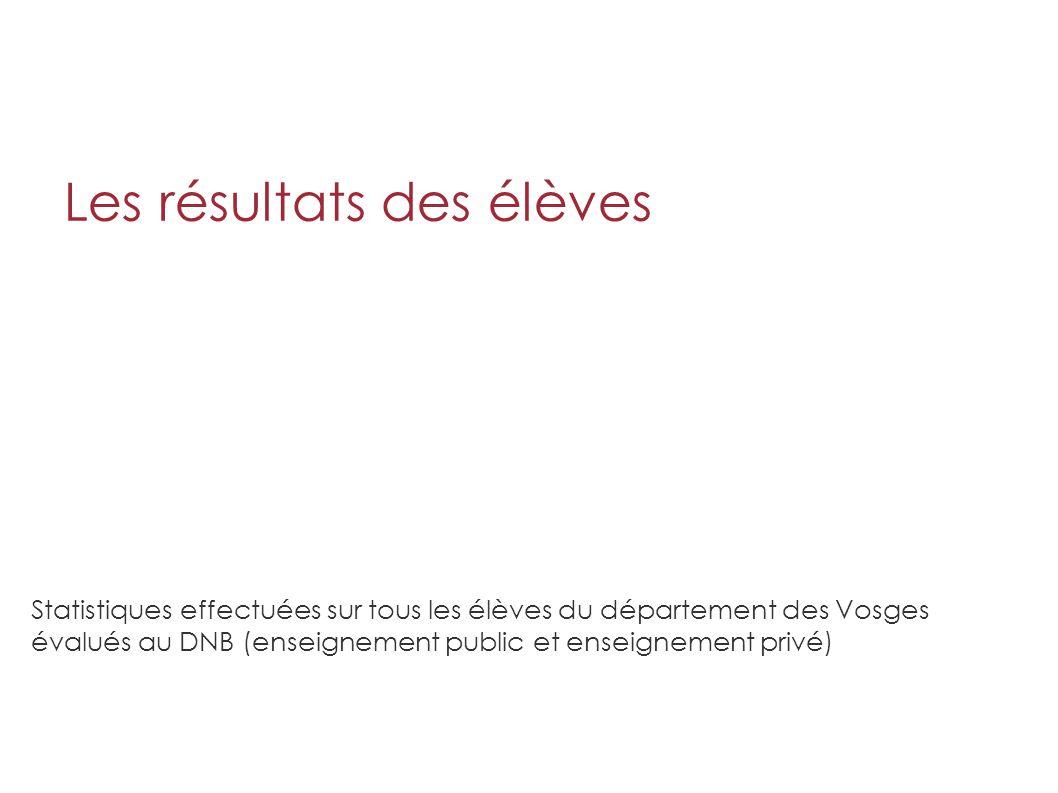 Les résultats des élèves Statistiques effectuées sur tous les élèves du département des Vosges évalués au DNB (enseignement public et enseignement privé)