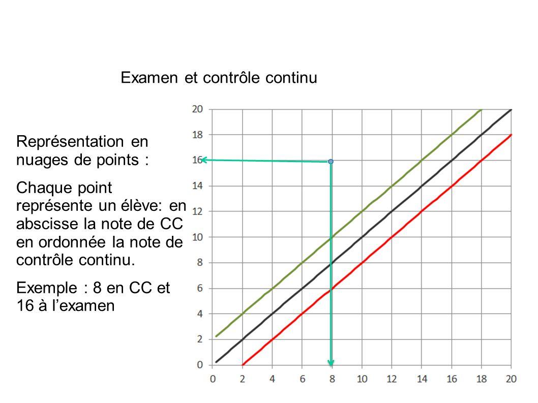 Représentation en nuages de points : Chaque point représente un élève: en abscisse la note de CC en ordonnée la note de contrôle continu.