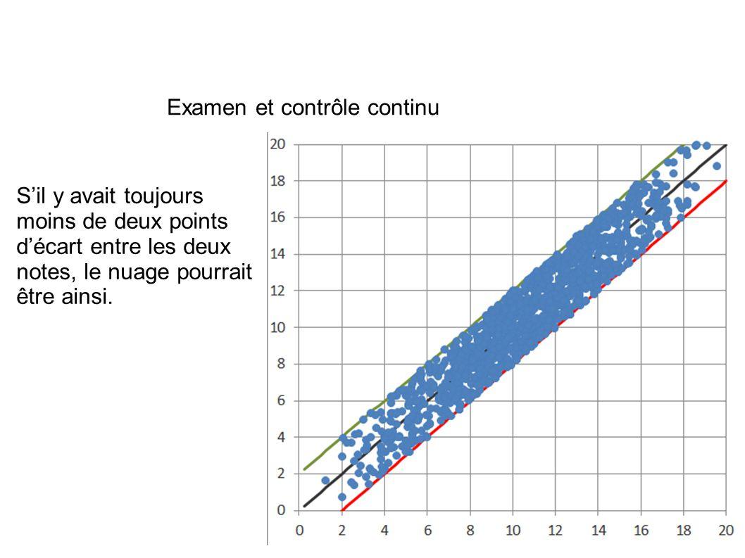 Examen et contrôle continu S'il y avait toujours moins de deux points d'écart entre les deux notes, le nuage pourrait être ainsi.