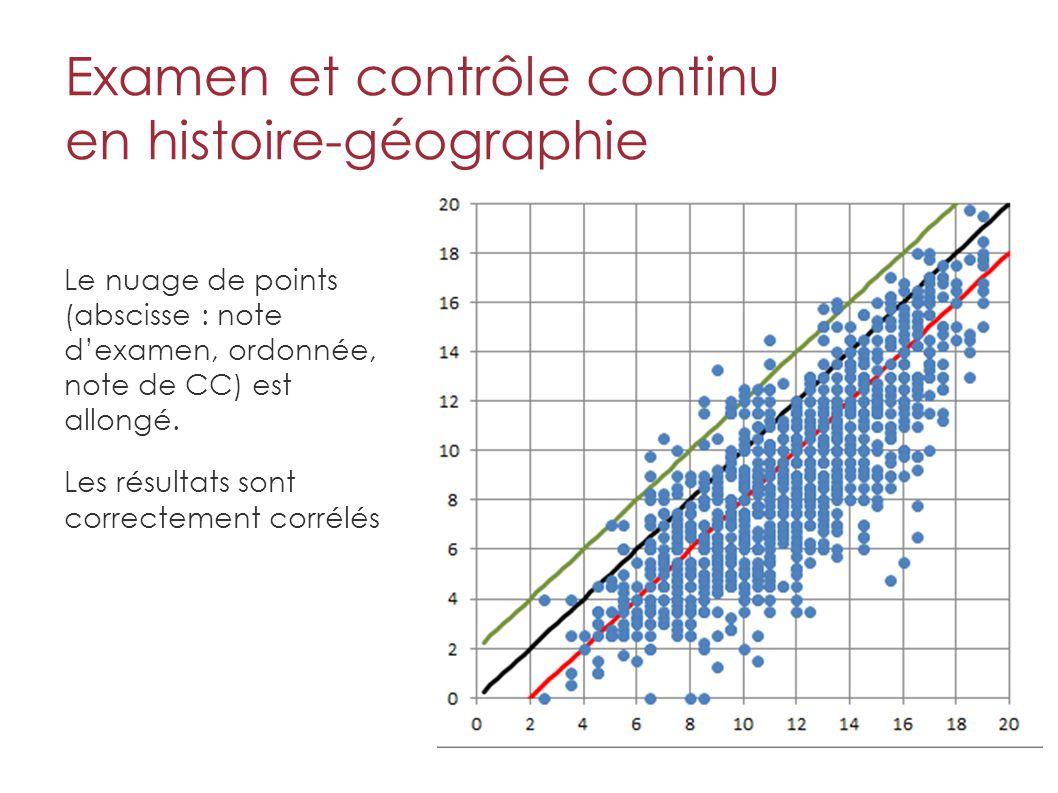 Examen et contrôle continu en histoire-géographie Le nuage de points (abscisse : note d'examen, ordonnée, note de CC) est allongé.