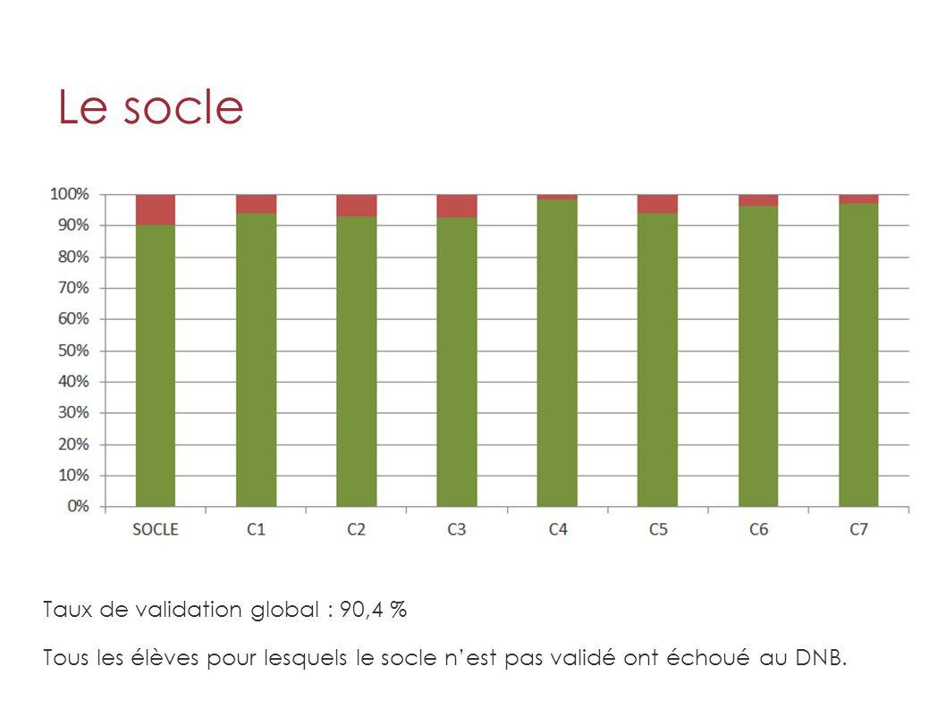 Le socle Taux de validation global : 90,4 % Tous les élèves pour lesquels le socle n'est pas validé ont échoué au DNB.
