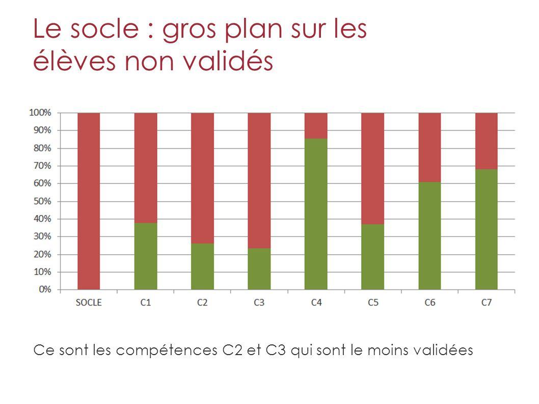Le socle : gros plan sur les élèves non validés Ce sont les compétences C2 et C3 qui sont le moins validées