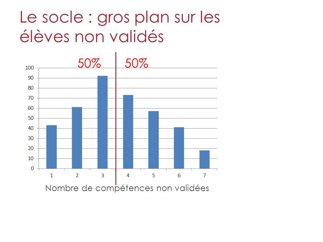 Le socle : gros plan sur les élèves non validés Nombre de compétences non validées 50%
