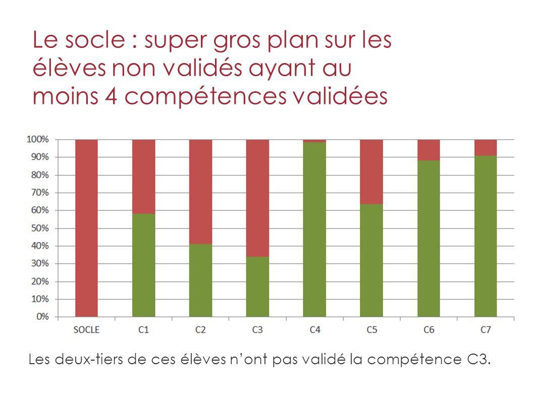 Le socle : super gros plan sur les élèves non validés ayant au moins 4 compétences validées Les deux-tiers de ces élèves n'ont pas validé la compétence C3.