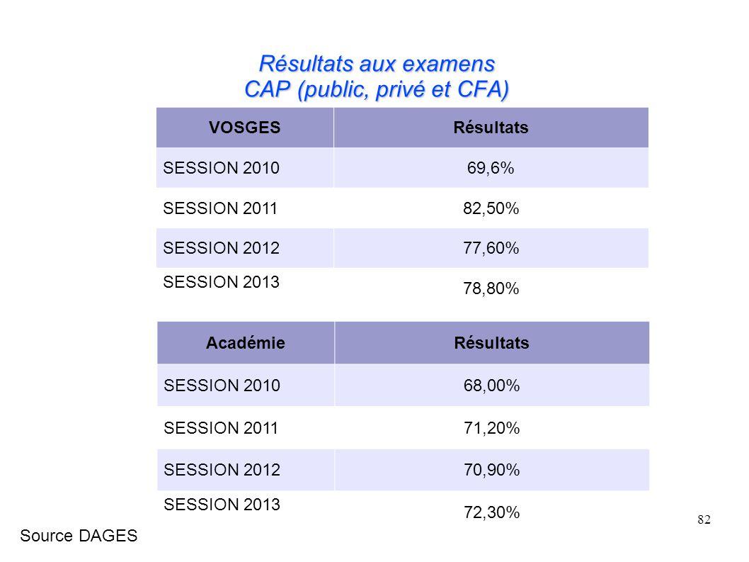 82 Résultats aux examens CAP (public, privé et CFA) VOSGESRésultats SESSION 201069,6% SESSION 201182,50% SESSION 201277,60% SESSION 2013 78,80% AcadémieRésultats SESSION 201068,00% SESSION 201171,20% SESSION 201270,90% SESSION 2013 72,30% Source DAGES