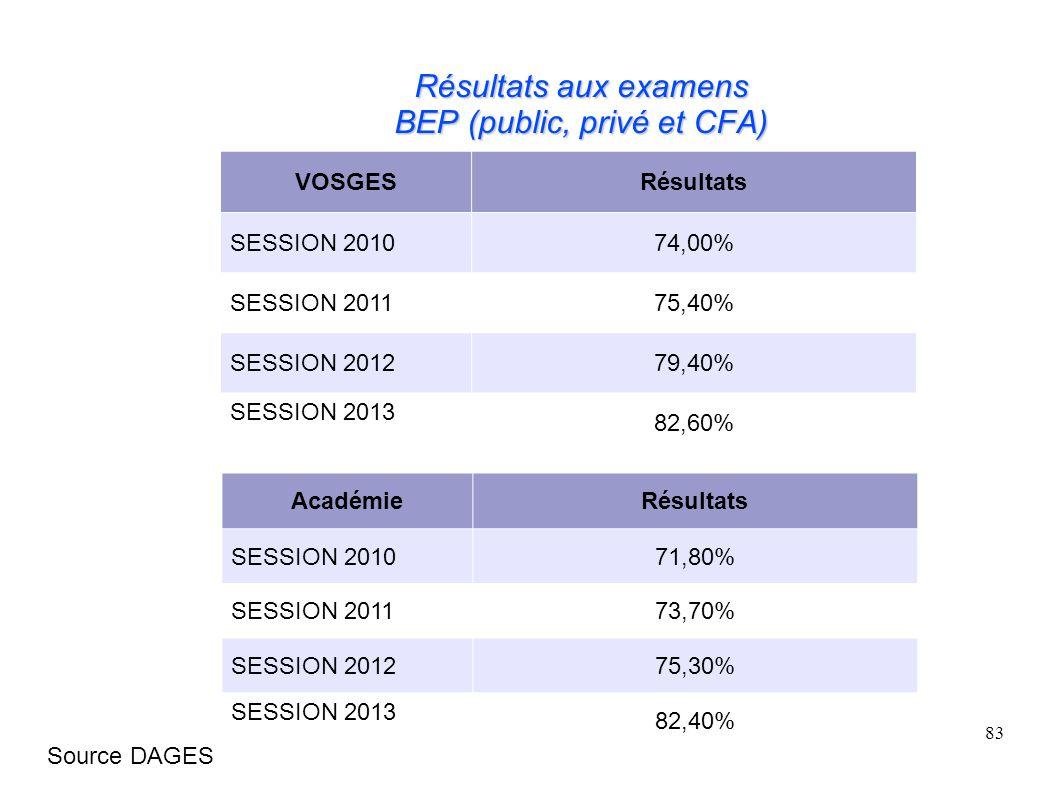 83 Résultats aux examens BEP (public, privé et CFA) VOSGESRésultats SESSION 201074,00% SESSION 201175,40% SESSION 201279,40% SESSION 2013 82,60% AcadémieRésultats SESSION 201071,80% SESSION 201173,70% SESSION 201275,30% SESSION 2013 82,40% Source DAGES