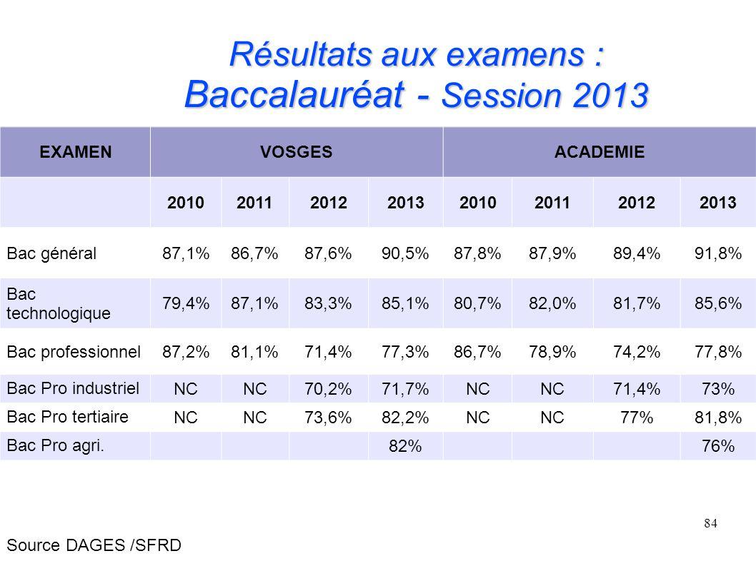 84 Résultats aux examens : Baccalauréat - Session 2013 Source DAGES /SFRD EXAMENVOSGESACADEMIE 20102011201220132010201120122013 Bac général87,1%86,7%87,6%90,5%87,8%87,9%89,4%91,8% Bac technologique 79,4%87,1%83,3%85,1%80,7%82,0%81,7%85,6% Bac professionnel87,2%81,1%71,4%77,3%86,7%78,9%74,2%77,8% Bac Pro industriel NC 70,2%71,7%NC 71,4%73% Bac Pro tertiaire NC 73,6%82,2%NC 77%81,8% Bac Pro agri.