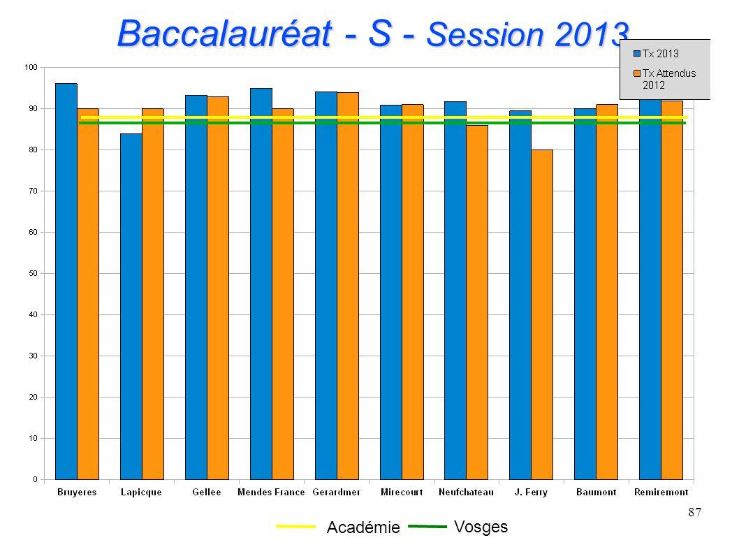 87 Baccalauréat - S - Session 2013 Académie Vosges