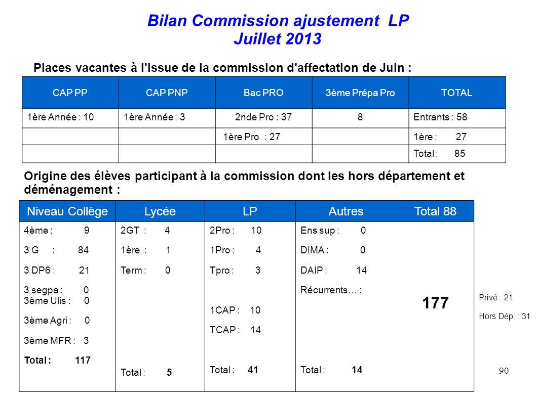 90 Bilan Commission ajustement LP Juillet 2013 Niveau CollègeLycéeLPAutresTotal 88 4ème : 9 3 G : 84 3 DP6 : 21 3 segpa : 0 3ème Ulis : 0 3ème Agri : 0 3ème MFR : 3 Total : 117 2GT : 4 1ère : 1 Term : 0 Total : 5 2Pro : 10 1Pro : 4 Tpro : 3 1CAP : 10 TCAP : 14 Total : 41 Ens sup : 0 DIMA : 0 DAIP : 14 Récurrents… : Total : 14 177 Privé : 21 Hors Dép.