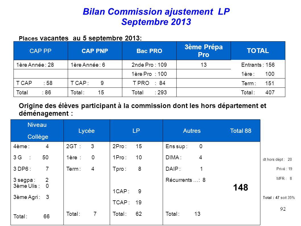 92 Bilan Commission ajustement LP Septembre 2013 Niveau Collège LycéeLPAutresTotal 88 4ème : 4 3 G : 50 3 DP6 : 7 3 segpa : 2 3ème Ulis : 0 3ème Agri : 3 Total : 66 2GT : 3 1ère : 0 Term : 4 Total : 7 2Pro : 15 1Pro : 10 Tpro : 8 1CAP : 9 TCAP : 19 Total : 62 Ens sup : 0 DIMA : 4 DAIP : 1 Récurrents …: 8 Total : 13 148 dt hors dépt : 20 Privé : 19 MFR : 8 Total : 47 soit 35% Origine des élèves participant à la commission dont les hors département et déménagement : Places vacantes au 5 septembre 2013: CAP PPCAP PNPBac PRO 3ème Prépa Pro TOTAL 1ère Année : 281ère Année : 62nde Pro : 109 13Entrants : 156 1ère Pro : 100 1ère : 100 T CAP : 58T CAP : 9T PRO : 84 Term : 151 Total : 86Total : 15Total : 293 Total : 407
