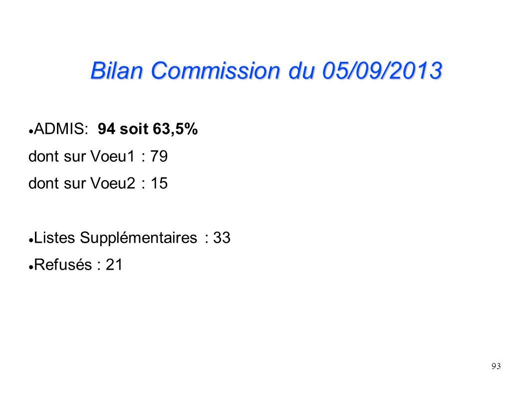 93 Bilan Commission du 05/09/2013 ADMIS: 94 soit 63,5% dont sur Voeu1 : 79 dont sur Voeu2 : 15 Listes Supplémentaires : 33 Refusés : 21