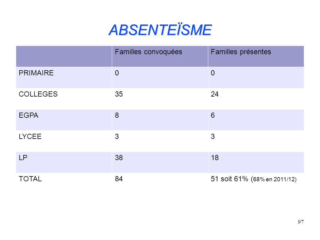 97 ABSENTEÏSME Familles convoquéesFamilles présentes PRIMAIRE00 COLLEGES3524 EGPA86 LYCEE33 LP3818 TOTAL8451 soit 61% ( 68% en 2011/12)