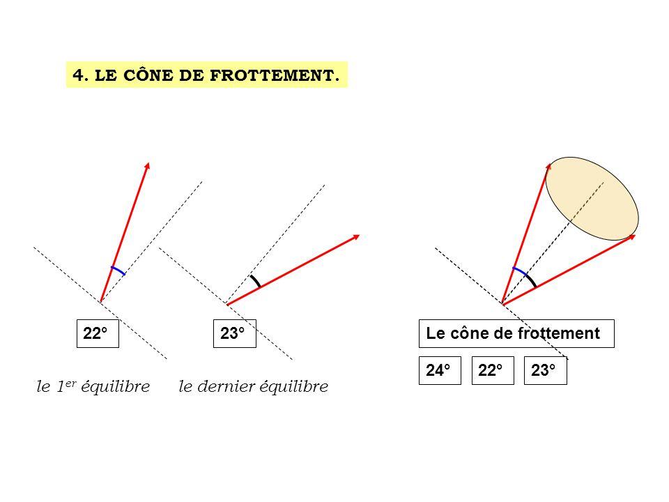 4. LE CÔNE DE FROTTEMENT. 22°23°Le cône de frottement 24°22°23° le 1 er équilibrele dernier équilibre