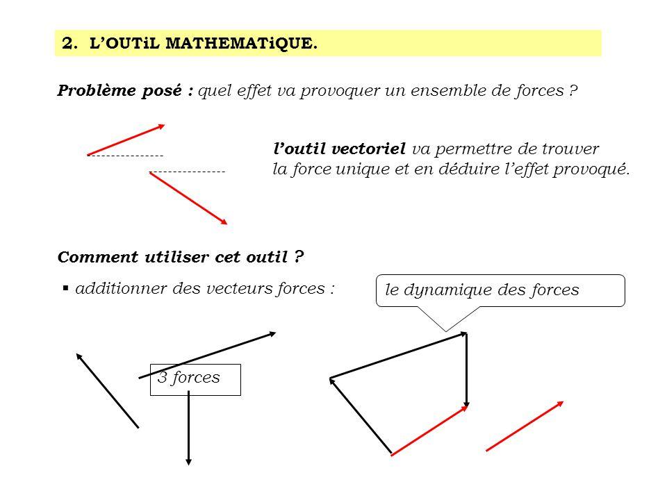 2. L'OUTiL MATHEMATiQUE. Problème posé : quel effet va provoquer un ensemble de forces ? l'outil vectoriel va permettre de trouver la force unique et