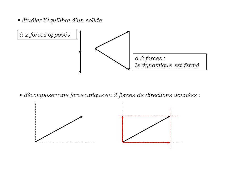 étudier l'équilibre d'un solide à 2 forces opposés à 3 forces : le dynamique est fermé  décomposer une force unique en 2 forces de directions donné