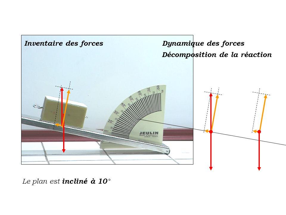 Le plan est incliné à 10° Inventaire des forcesDynamique des forces Décomposition de la réaction