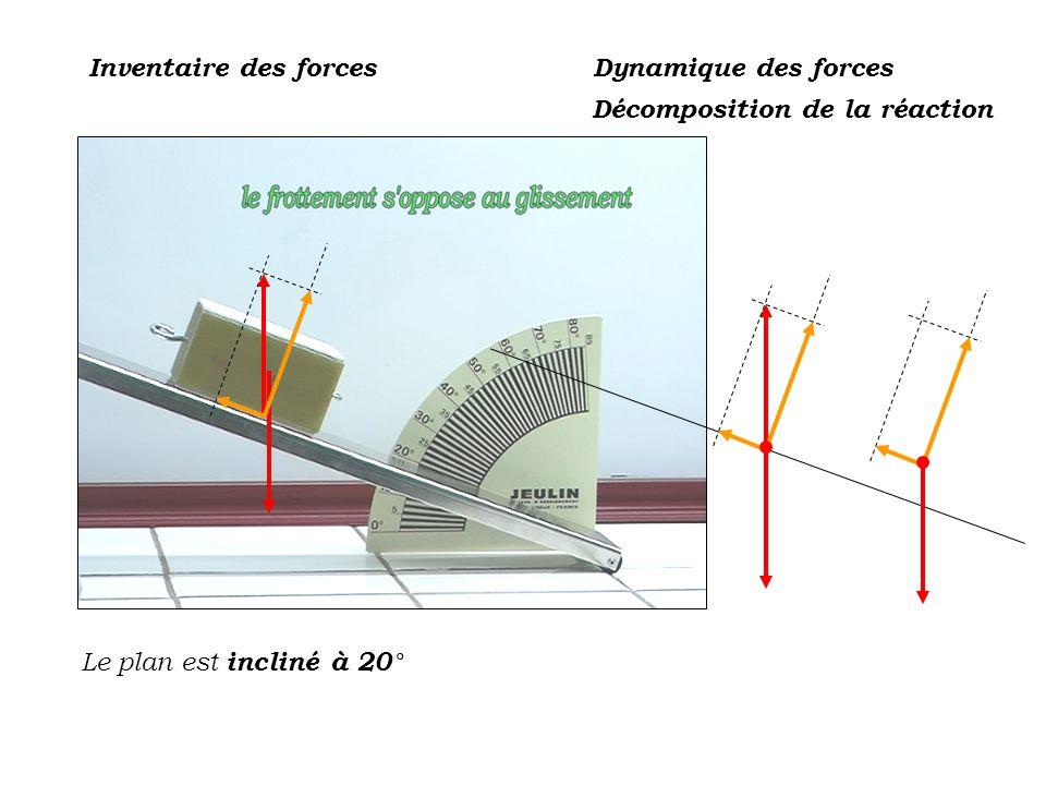 Inventaire des forces Le plan est incliné à 20° Dynamique des forces Décomposition de la réaction