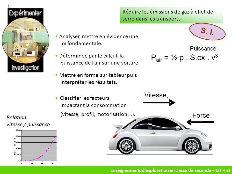 Enseignements d'exploration en classe de seconde – CIT + SI Réduire les émissions de gaz à effet de serre dans les transports Puissance Vitesse, Force