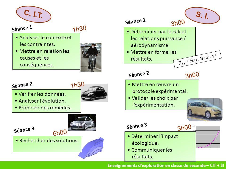 Enseignements d'exploration en classe de seconde – CIT + SI C. I.T. Analyser le contexte et les contraintes. Mettre en relation les causes et les cons
