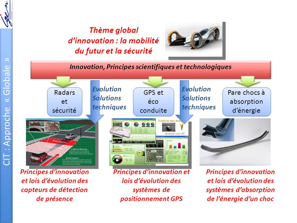 Radars et sécurité GPS et éco conduite Pare chocs à absorption d'énergie Innovation, Principes scientifiques et technologiques Evolution Solutions tec