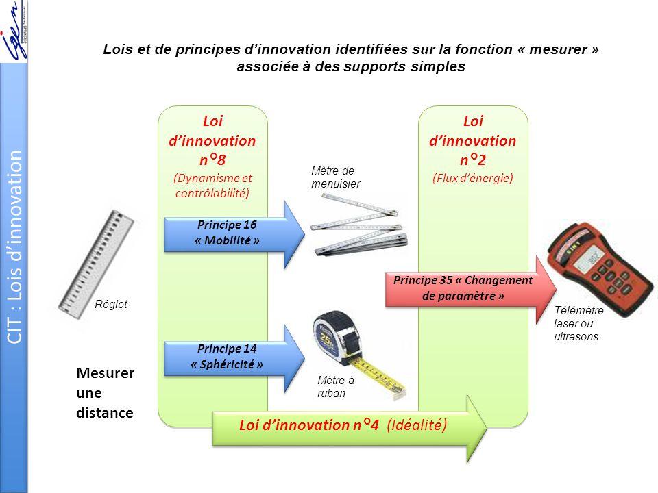 Mesurer une distance Loi d'innovation n°8 (Dynamisme et contrôlabilité) Principe 16 « Mobilité » Principe 14 « Sphéricité » Loi d'innovation n°2 (Flux