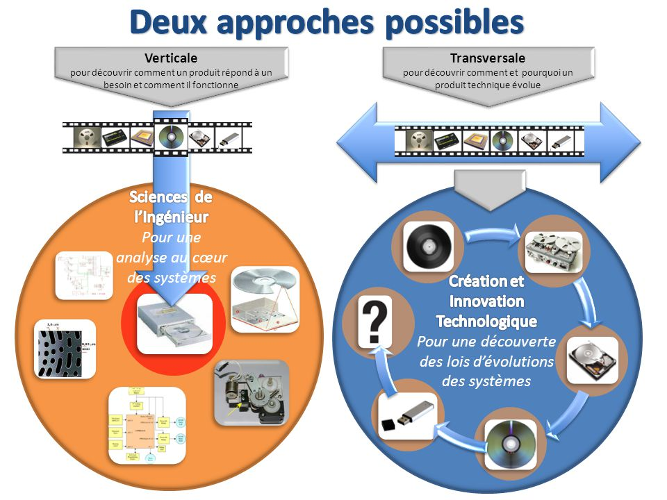 Transversale pour découvrir comment et pourquoi un produit technique évolue Transversale pour découvrir comment et pourquoi un produit technique évolu