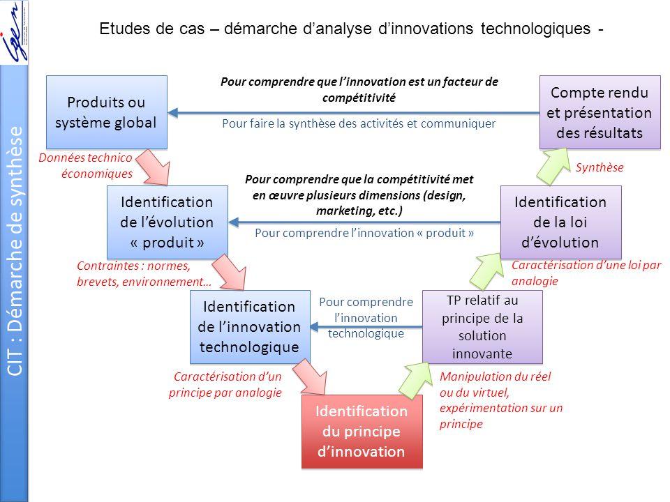 CIT : Démarche de synthèse Produits ou système global Identification de l'évolution « produit » Identification de l'innovation technologique Identific